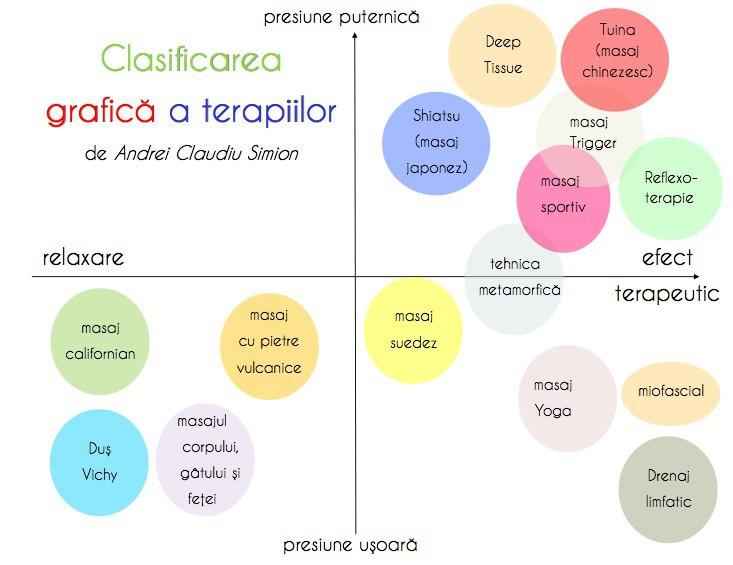 Clasificarea tipurilor de masaje